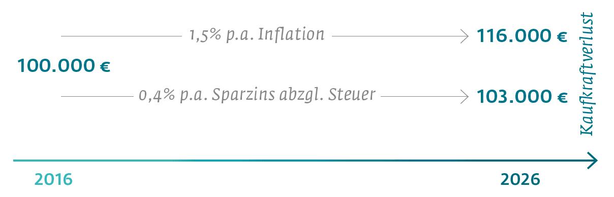 Inflation ohne Zins - Kaufkraftverlust