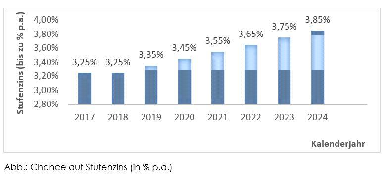 Balkendarstellung des Stufenzinssatzes von ENERGIEZINS IMMOBILIEN 2017