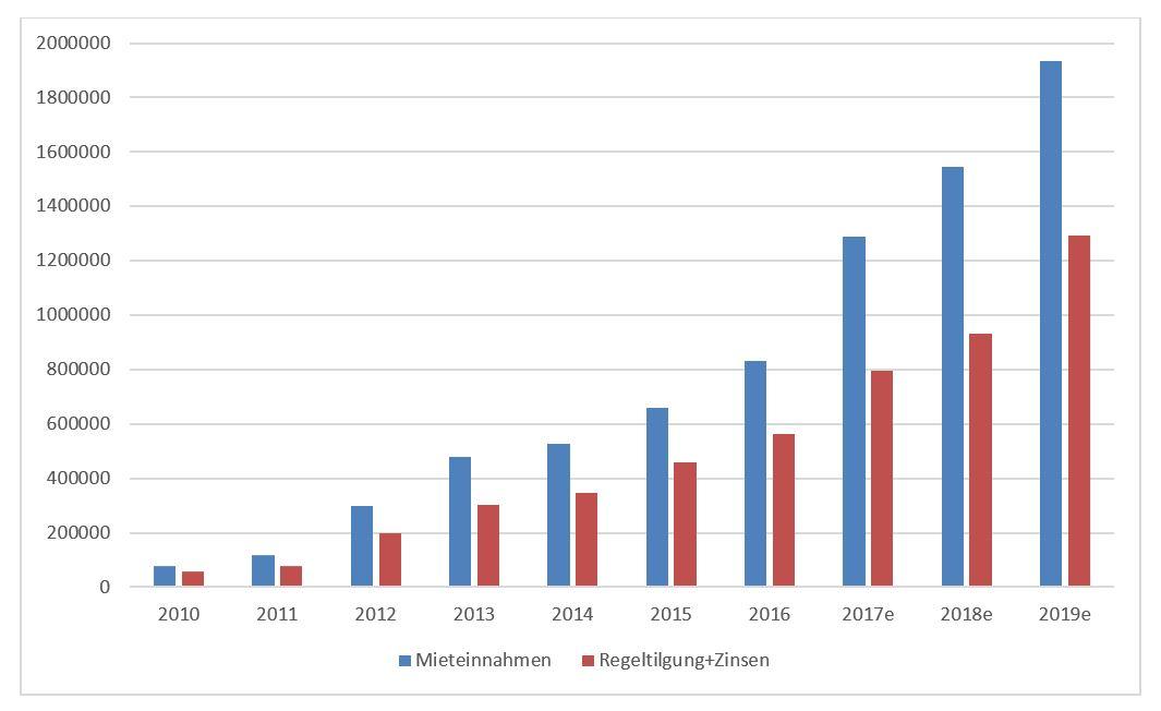Diagramm Mieteinnahmen und Regeltilgung und Zinsen_Energiezins