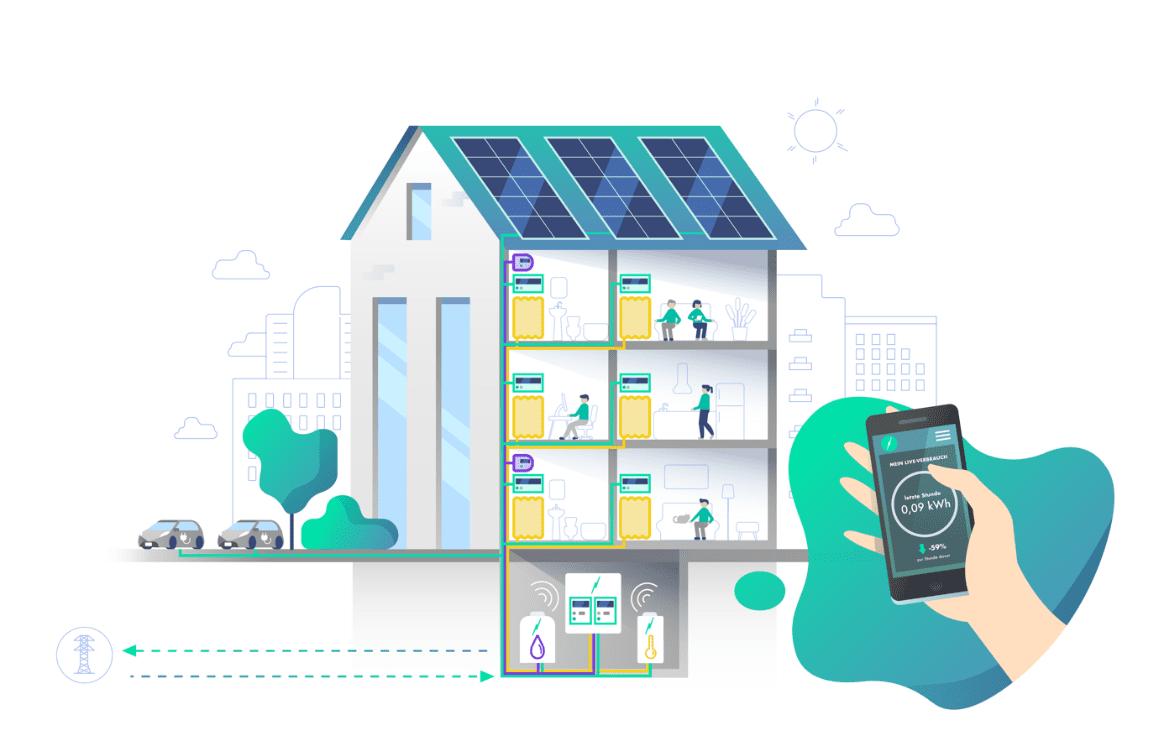Energiewende In Der Stadt: Das Mieterstrommodell, Seine Herausforderungen Und Lösungsansätze