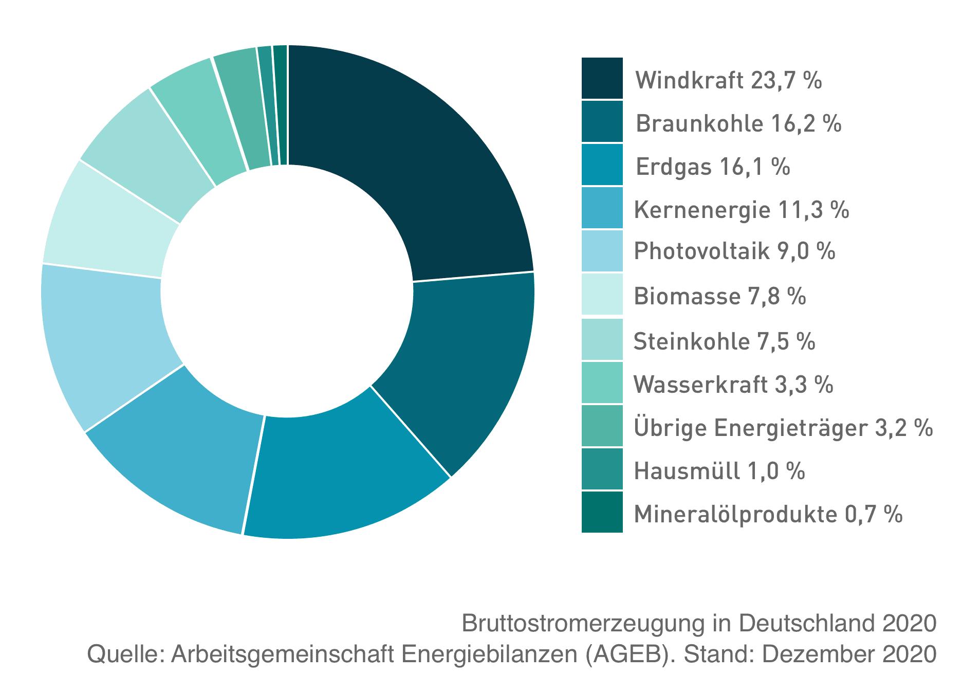Bruttostromerzeugung Deutschland 2020