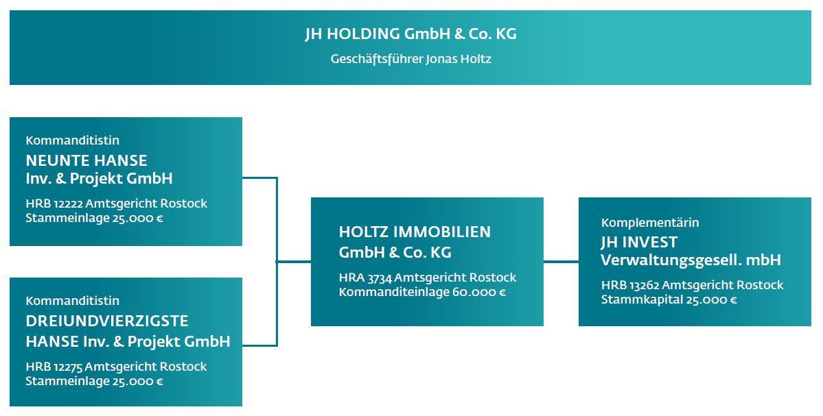 Gesellschafterstruktur Holtz Immobilien GmbH & Co. KG