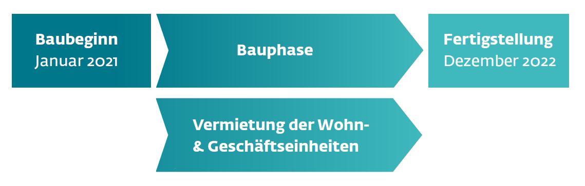 Status des Neubauprojekts Energetisches Wohnen in der Rostocker Altstadt