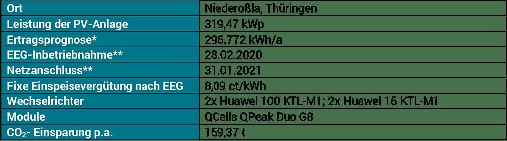 enen Solar II Eckdaten