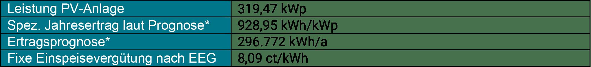 enen-solar-II Ertragsprognose