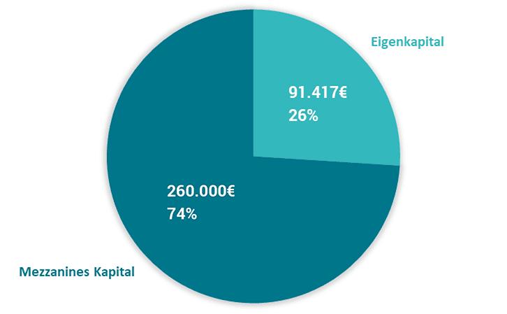enen-solar-II Kapitalbedarf
