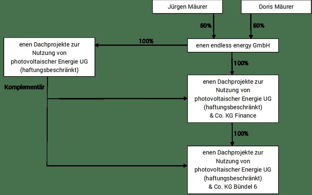enen Solar II Organigramm