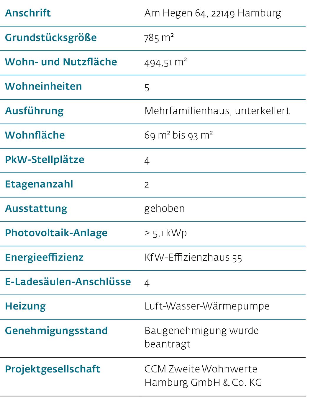 Wiwin Energetisches Wohnen Hamburg-Rahlstedt - Eckdaten