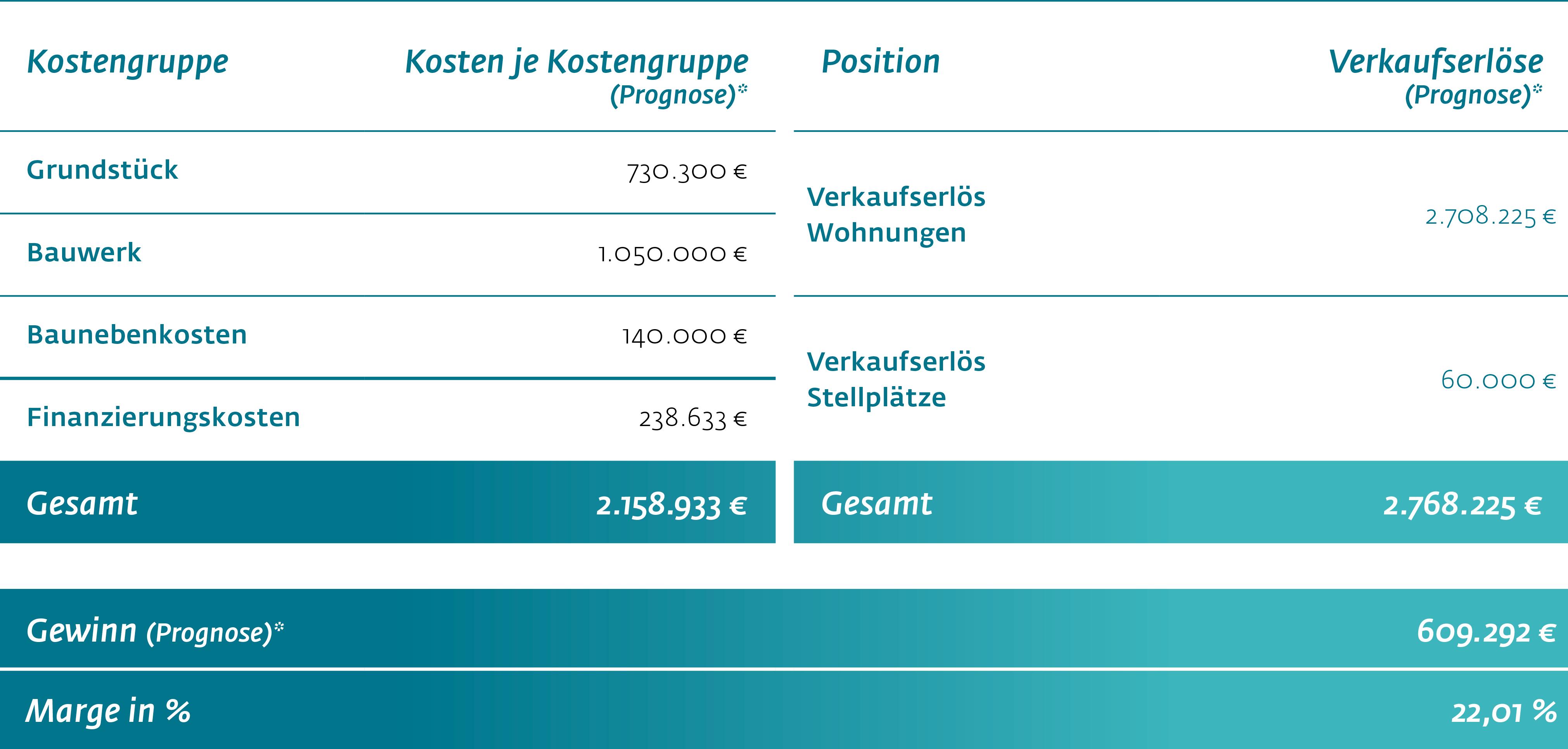 Wiwin Energetisches Wohnen Hamburg-Rahlstedt - Finanzierungsstruktur