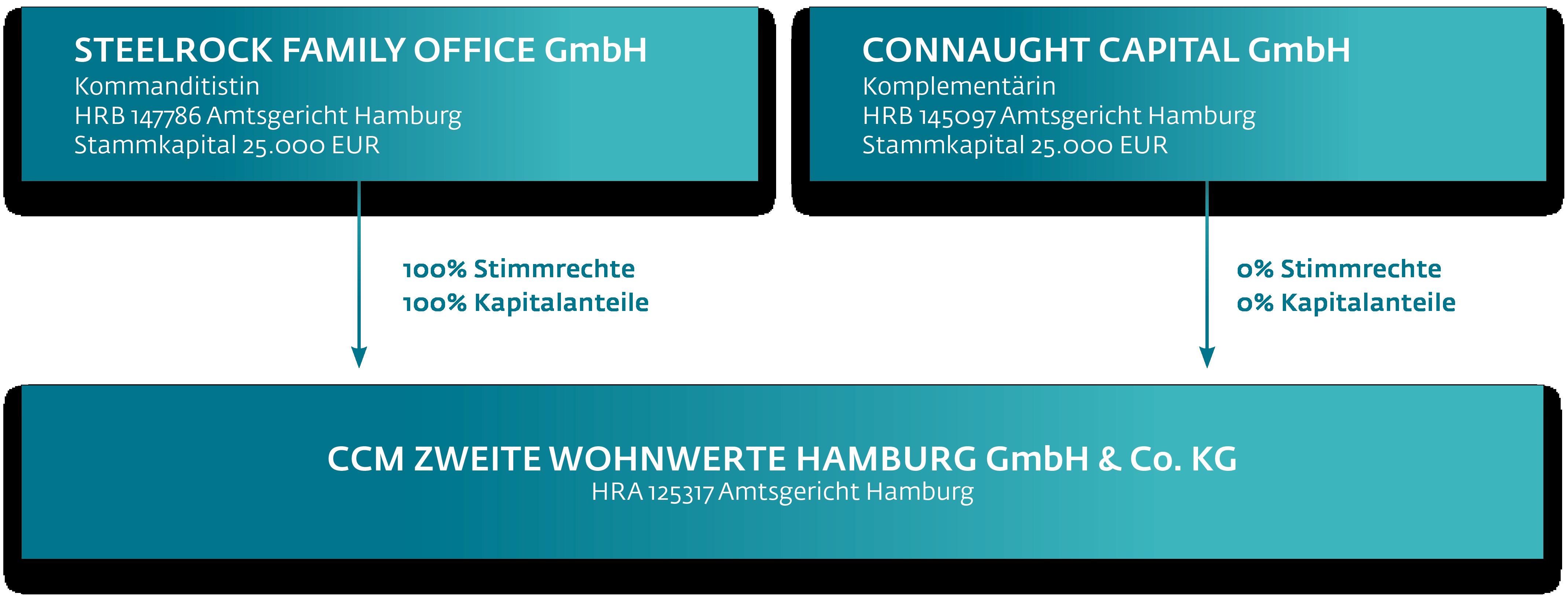 Wiwin Energetisches Wohnen Hamburg-Rahlstedt - Organisationsstruktur