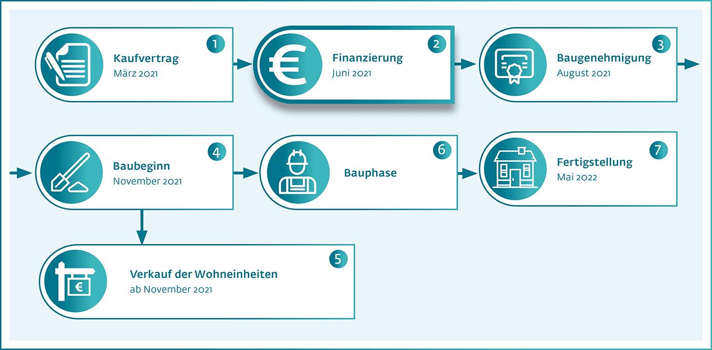 Wiwin Energetisches Wohnen Hamburg-Rahlstedt - Projektstand