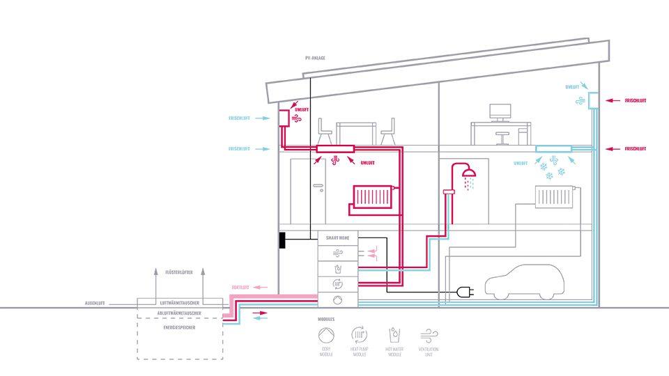 Die Envola Speicherwärmepumpe in Gebäuden