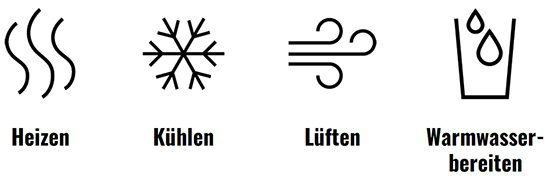 Heizen - Kühlen - Lüften - Warmwasser aufbereiten - Envola Wärmespeicherpumpe
