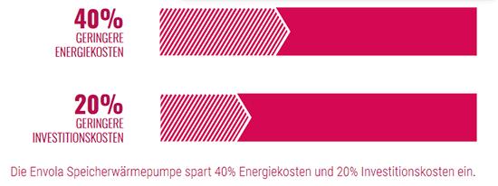 Die Envola Speicherwärmepumpe spart 40% Energiekosten und 20% Investitionskosten ein.