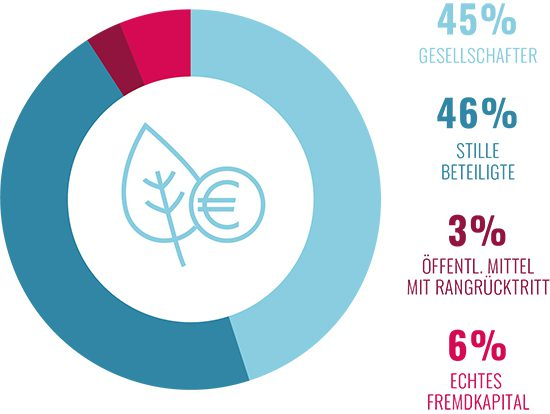 Envola 6. Finanzplanung und Mittelverwendung