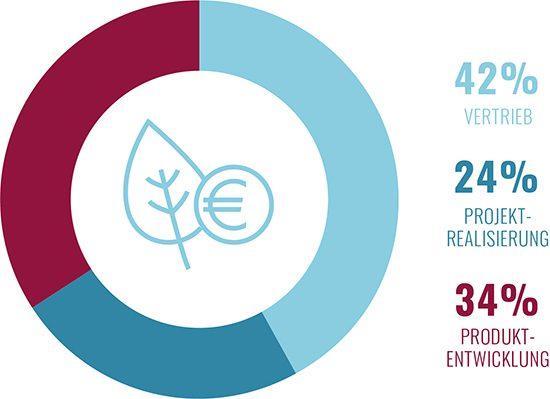 """Envola Tortengrafik """"Mittelverwendung"""": Vertrieb 42%, Projektrealisierung 24%, Produktentwicklung 34%"""