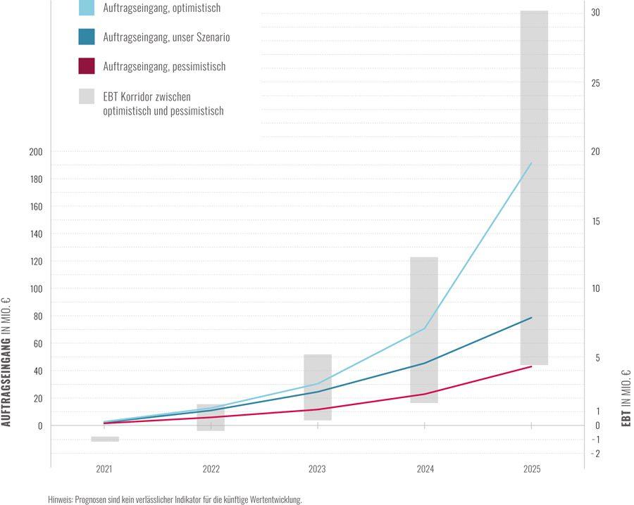Envola Grafik mit Umsatz und EBT von 2020 bis 2025 mit Korridor zwischen Optimistisch und Pessimistisch