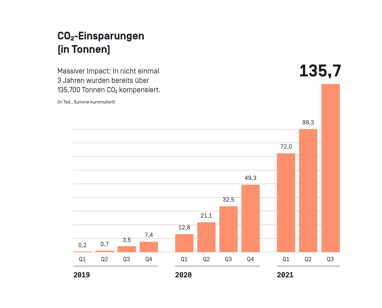 Tomorrow CO2 Einsparungen