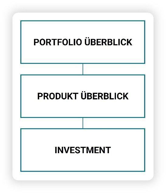 Portfolio Überblick - Produkt Überblick - Investment
